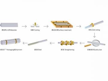 Carta Aliran Proses Pengeluaran Paip Keluli Precision Cold Rolled