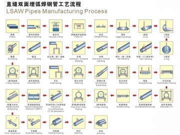Proses Teknologi LSAW